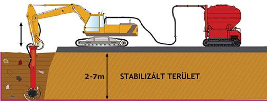 Mass stabilization